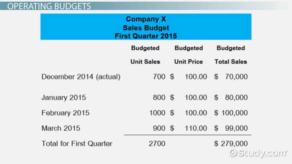 Sales Budget: Definition & Examples - Video & Lesson Transcript