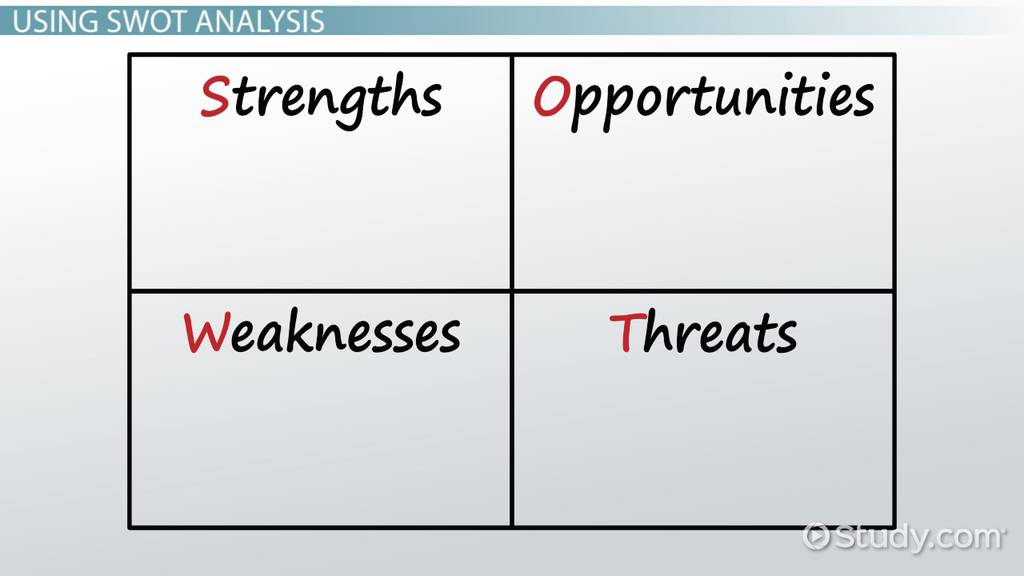 swot analysis in international business