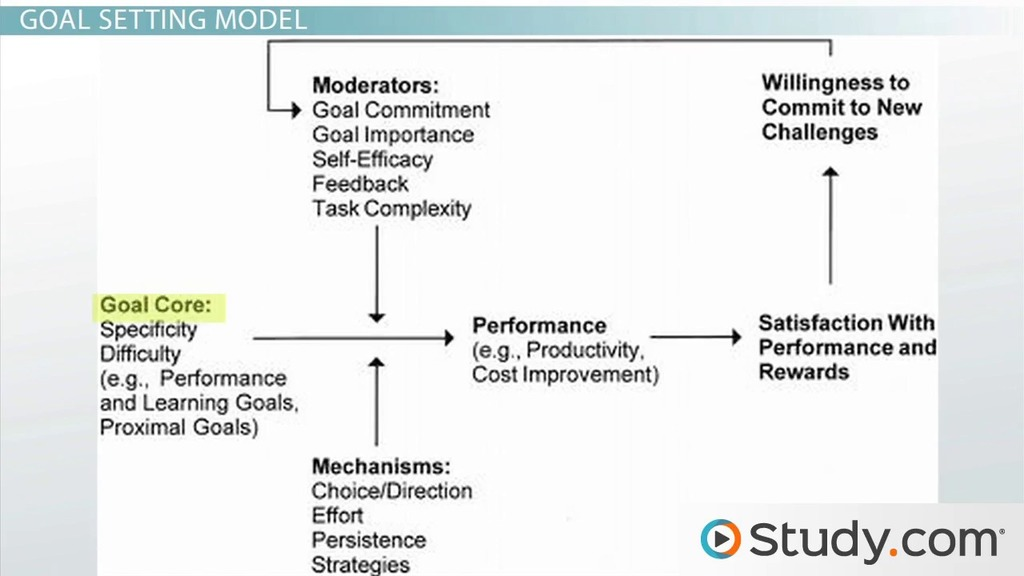goal setting theory in the workplace Goal-setting theory: causal relationships, mediators, and  predicted causal relationships, mediators, and moderators that  goal setting theory is among.