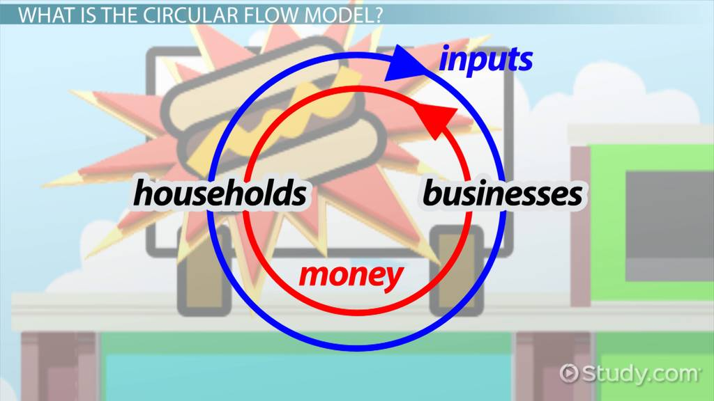 Circular flow diagram in economics definition example video circular flow model in economics definition examples ccuart Images