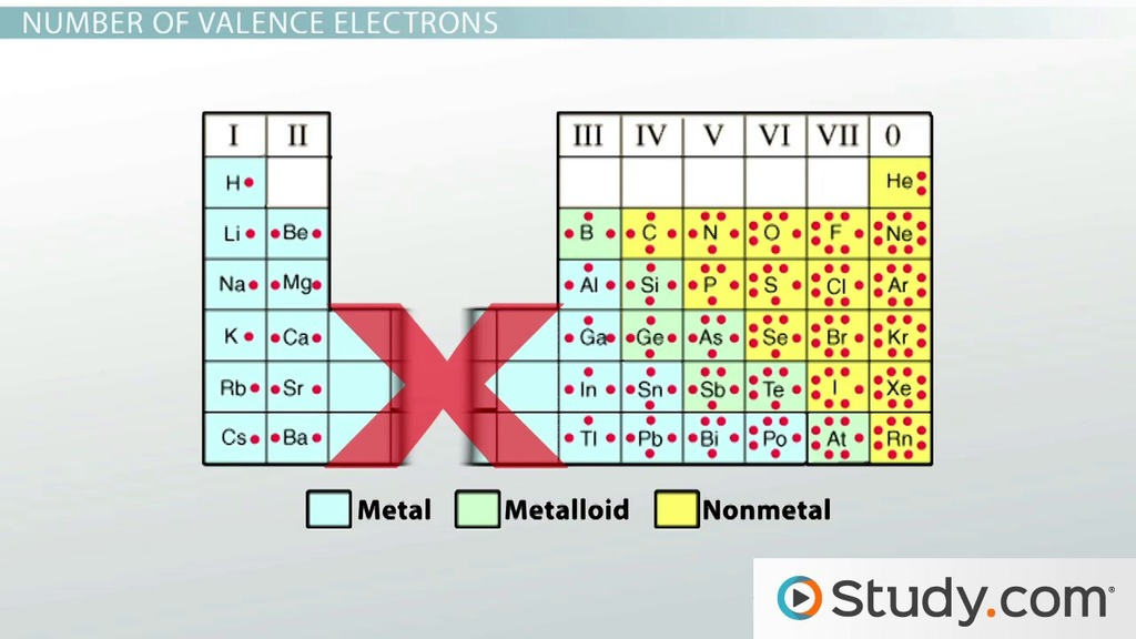The periodic table videos lessons study 2 valence electrons and energy levels of atoms of elements the periodic table urtaz