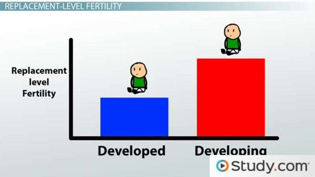 Population Characteristics Of Highly Developed Developing