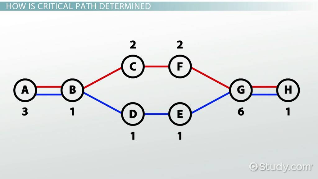 critical path method  definition  analysis  u0026 examples