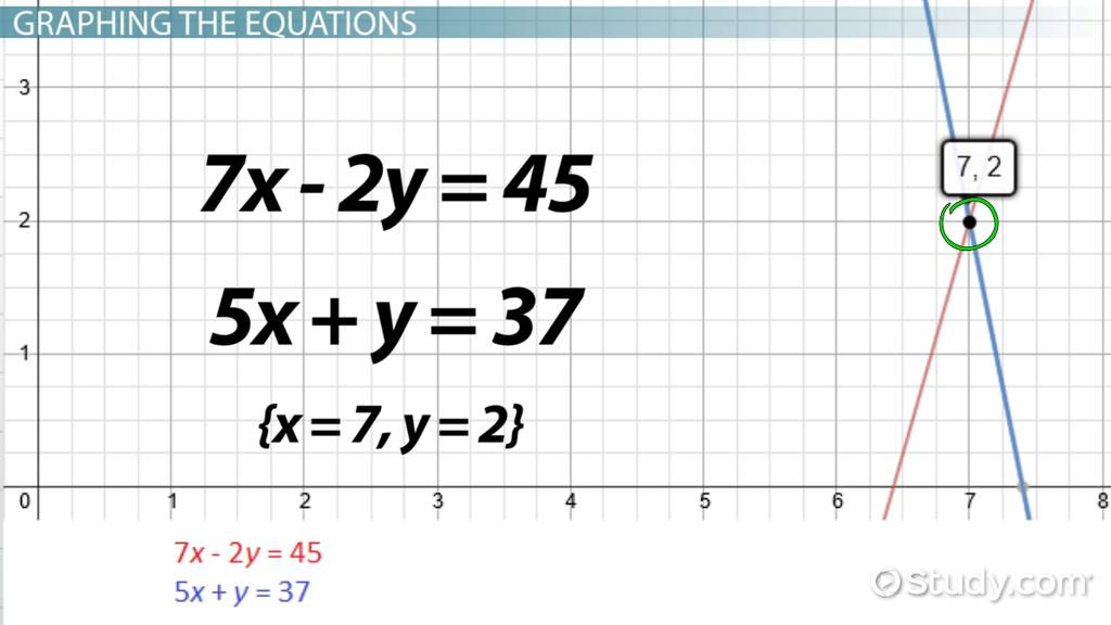 how to solve this equation online