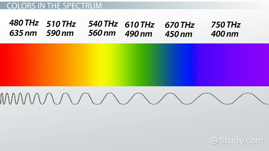 The Nature Of Light Origin Spectrum Color Frequency Video Lesson Transcript Study Com