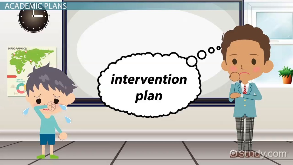 student intervention plan and strategies video amp lesson