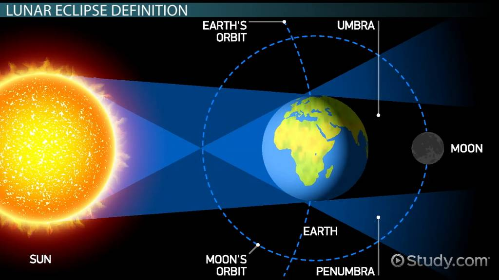 What is a Lunar Eclipse Definition Facts Frequency Video – Solar and Lunar Eclipse Worksheet