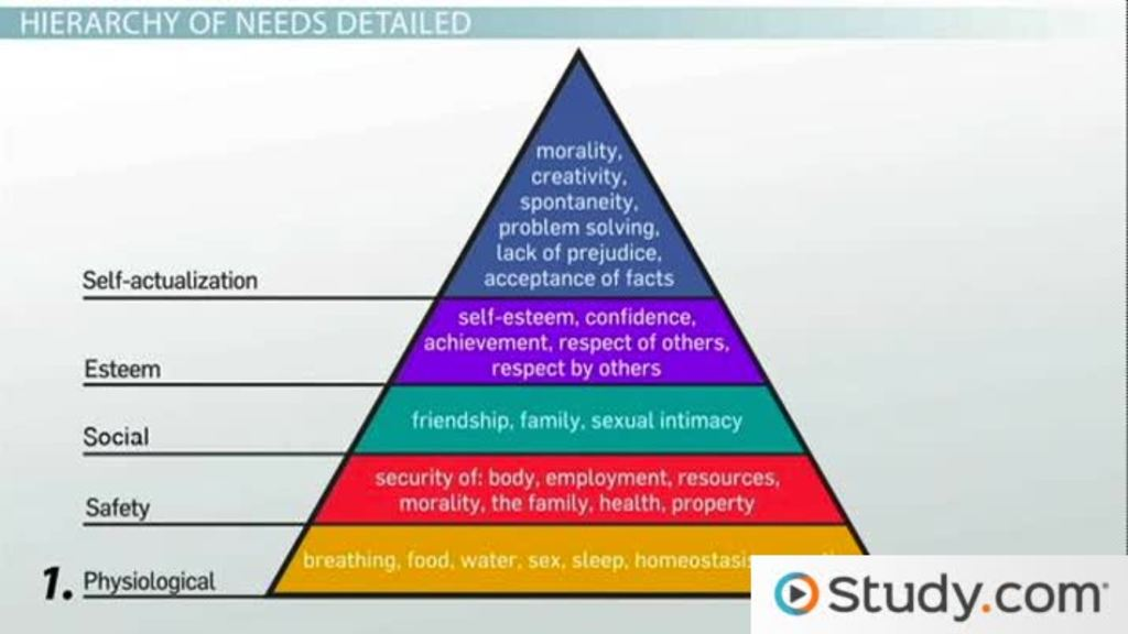 Using Maslow's Hierarchy of Needs to Redesign a Business Plan