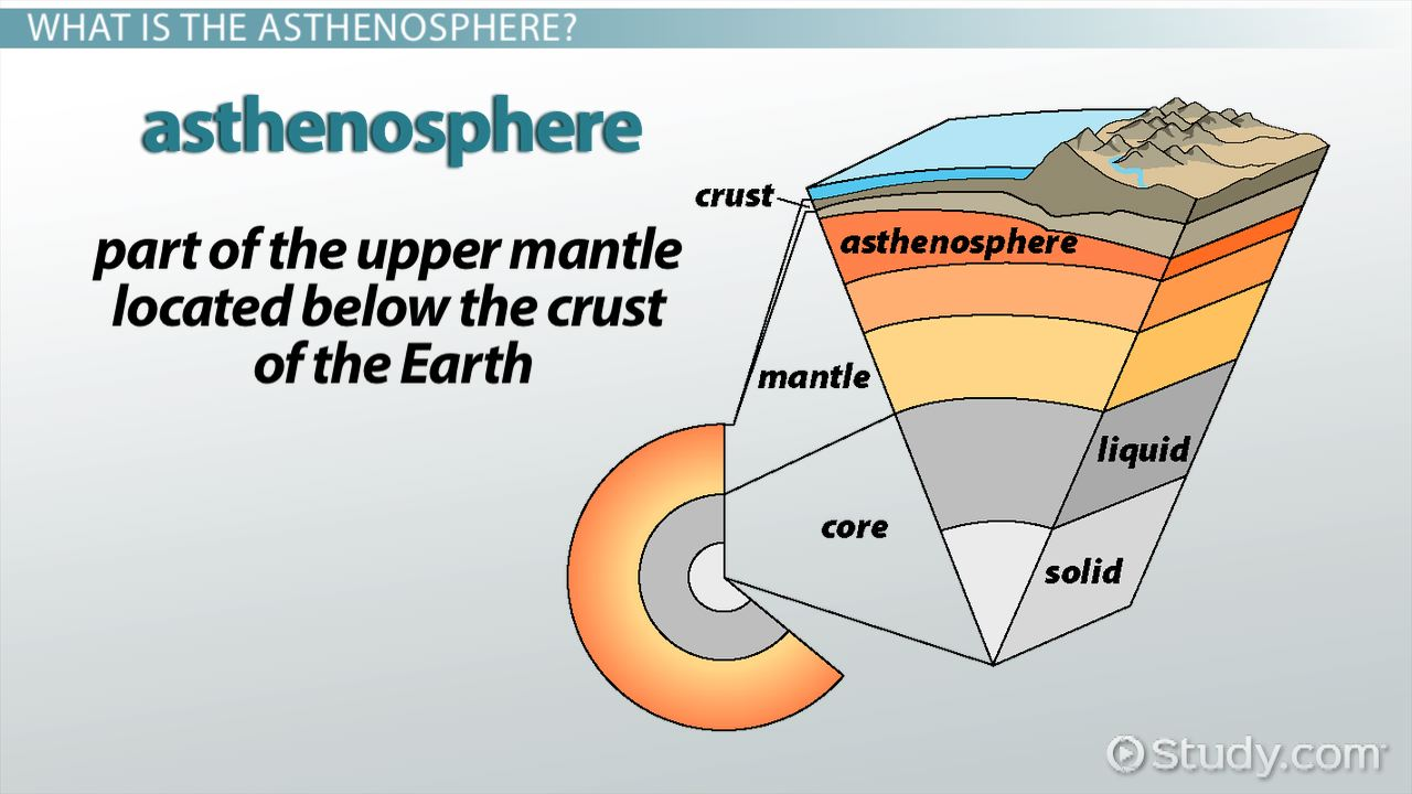 Asthenosphere: Definition, Temperature & Density - Video ...