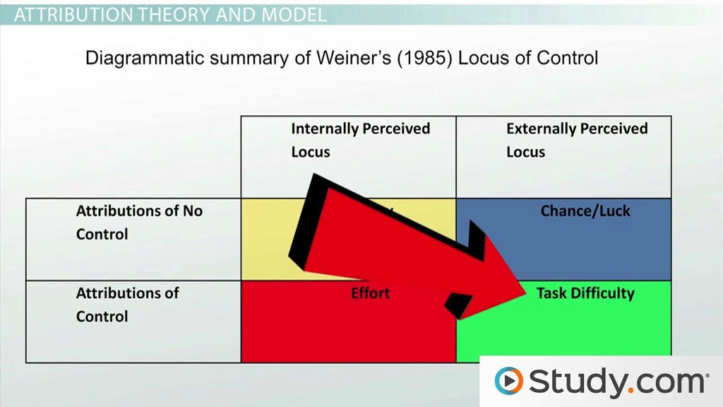 attribution theory and the principle of locus of control video  attribution theory and the principle of locus of control video lesson transcript com