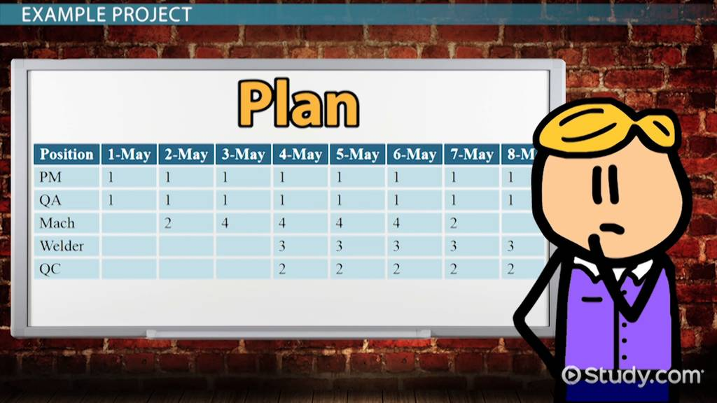 project resource management plan  definition  u0026 importance