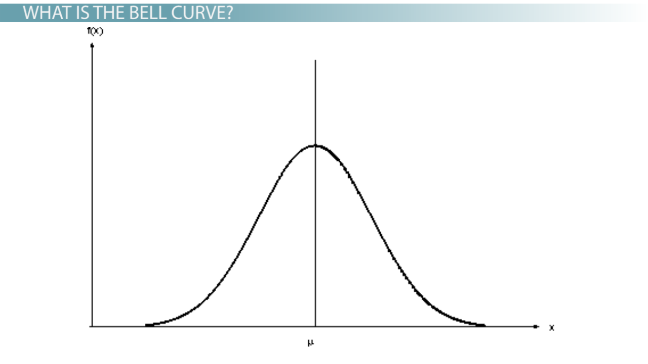 how to get a bell curve in desmos