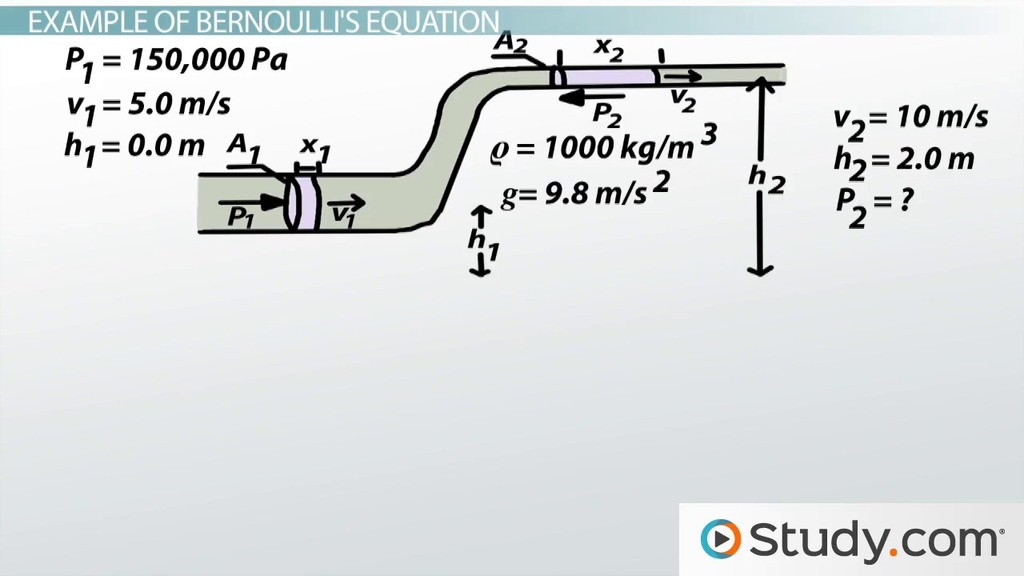 Bernoulli\'s Equation: Formula, Examples & Problems - Video & Lesson ...