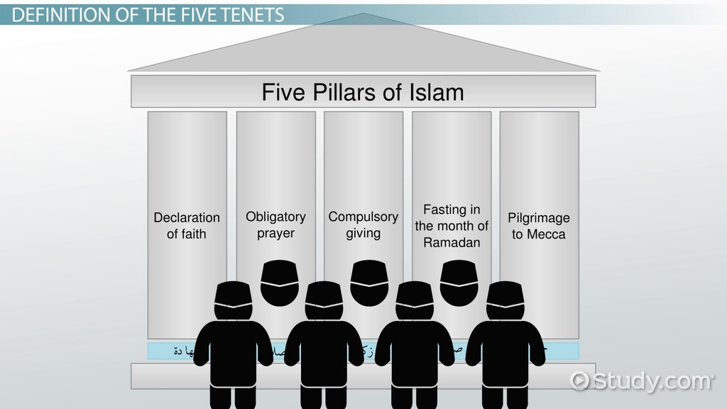 five pillars of islam and the confirmation essay Free college essay 5 pillars what are the five pillars of islam and why are they the basis for the muslim religion the five pillars.