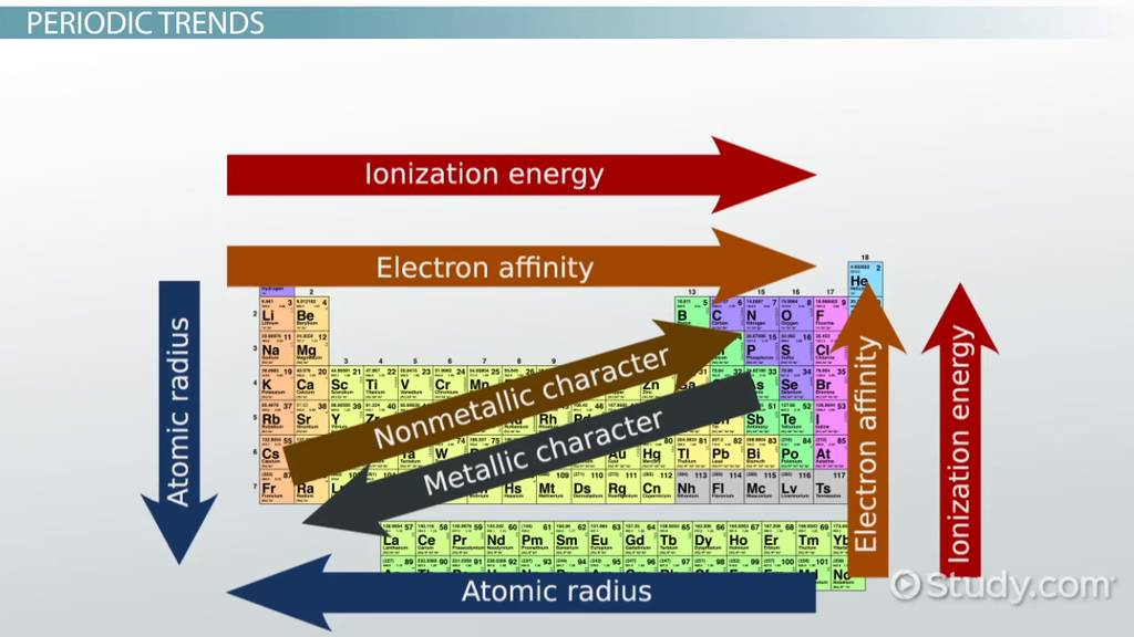Atomic and ionic radii trends among groups and periods of the atomic radius definition formula example urtaz Choice Image