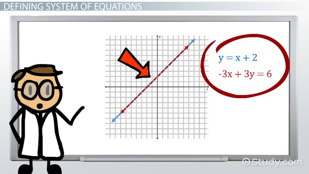 Dependent System of Linear Equations