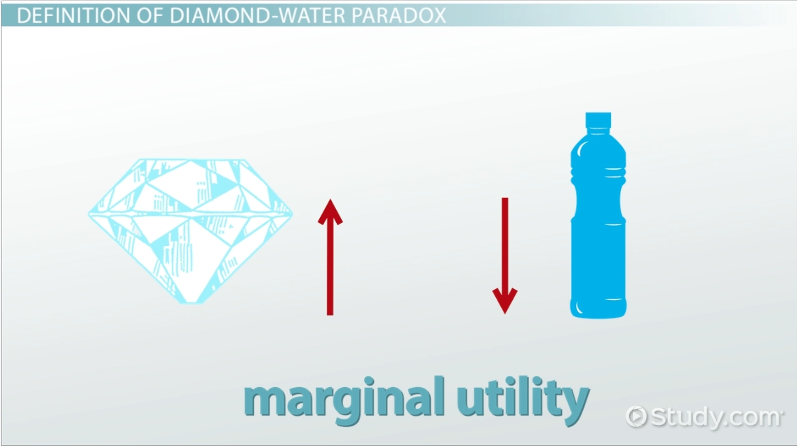 Diamond Water Paradox In Economics Definition Examples Video