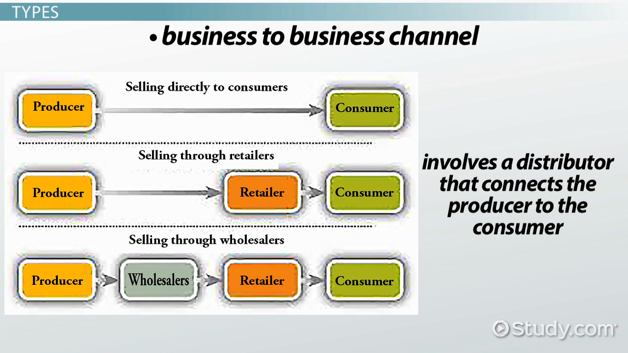 distribution channels in marketing definition types examples distribution system definition types