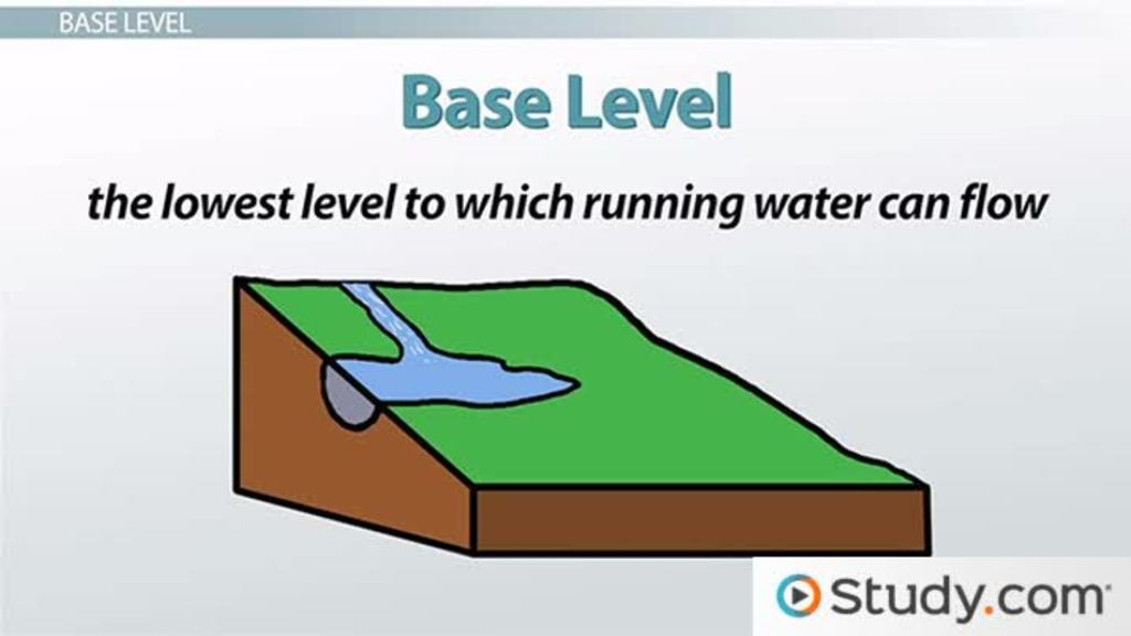 Base level of a stream definition effect on erosion for Soil definition science