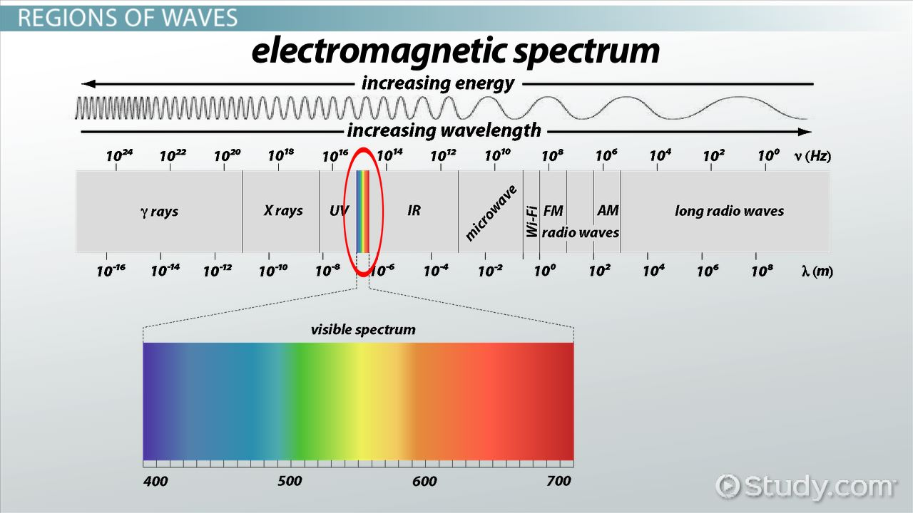 mathematical relationship between speed wavelength and frequency of electromagnetic radiation