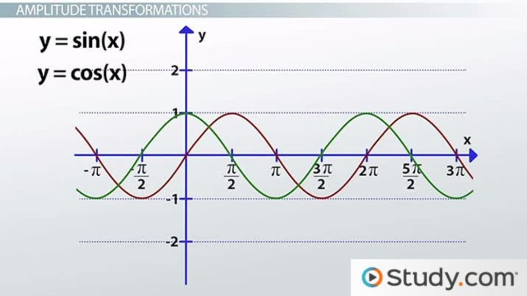 Graphing Sine and Cosine Transformations Video Lesson – Transformations of Graphs Worksheet