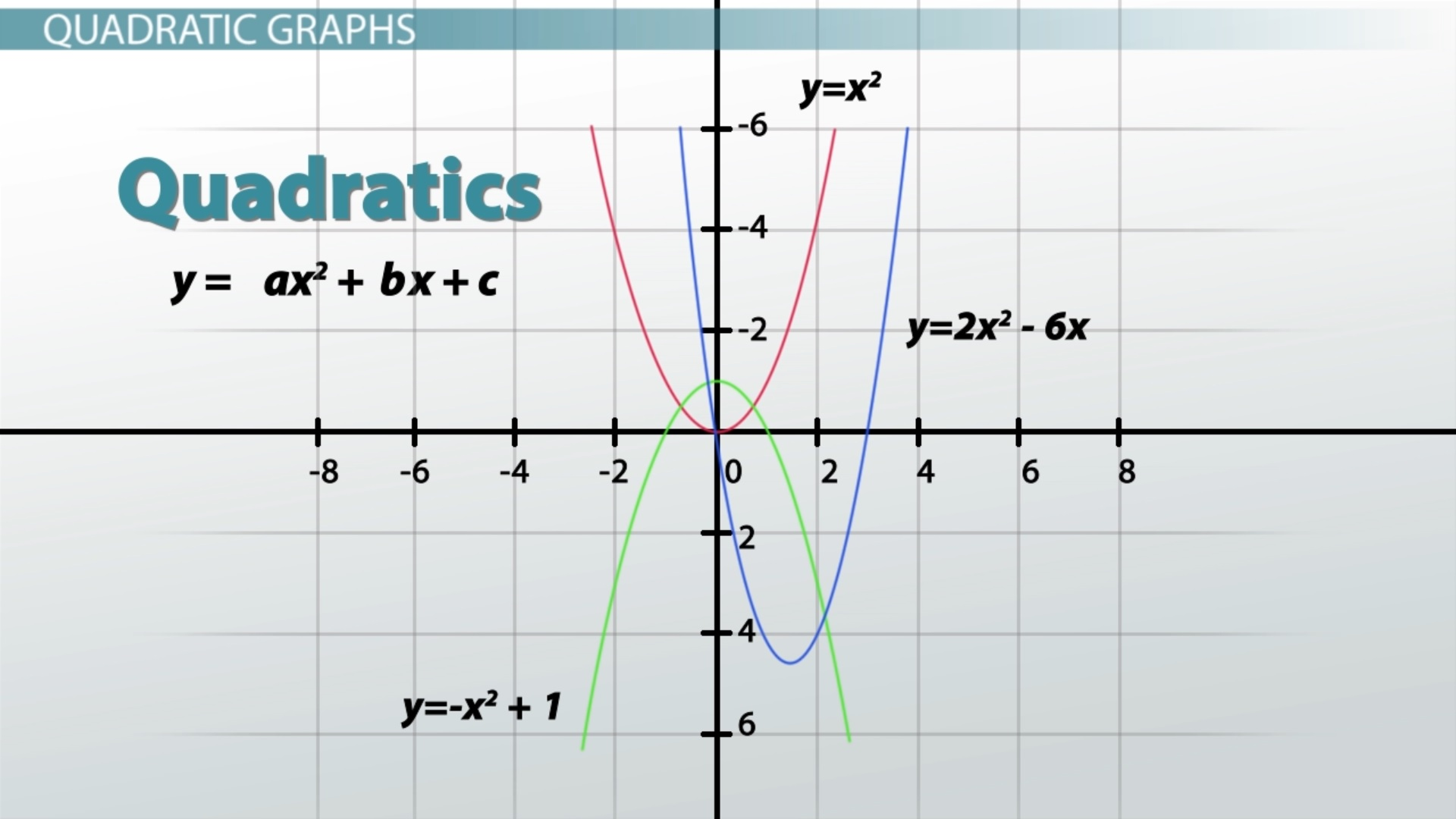 Graphs: Types, Examples & Functions - Video & Lesson Transcript ...