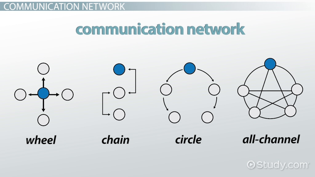 Communication Networks Types Amp Examples Video Amp Lesson