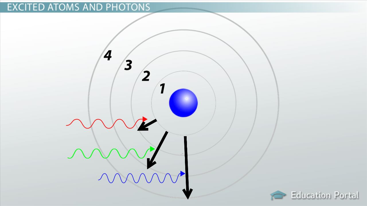 How Light Amp Matter Interact Video Amp Lesson Transcript