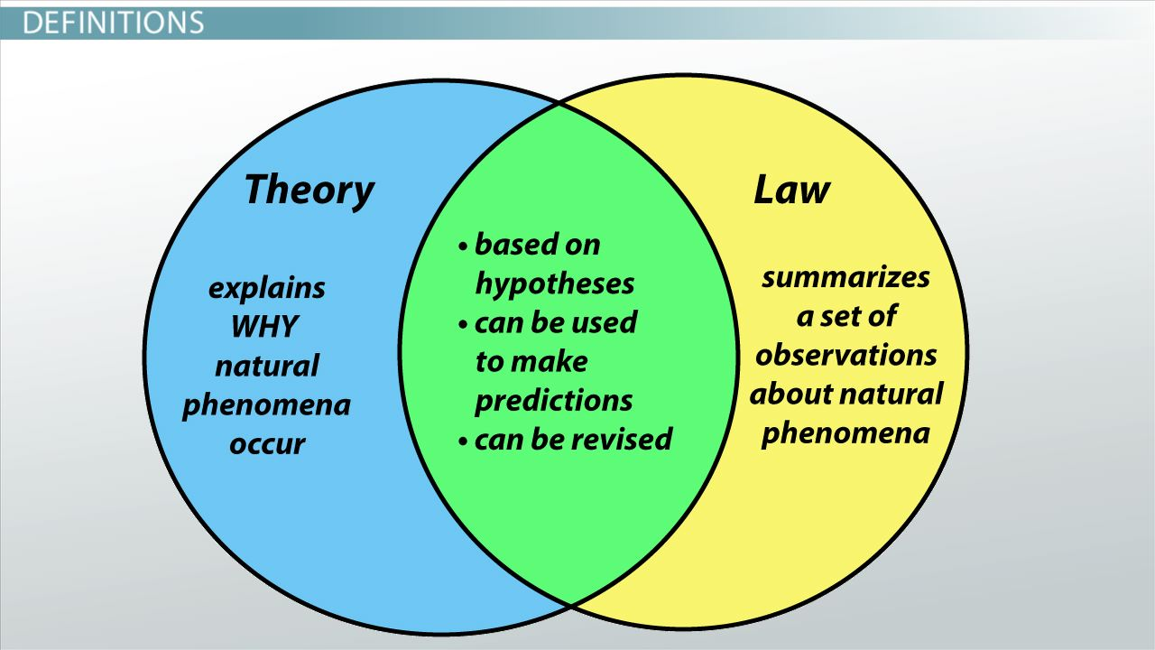 the natural sciences in theory of Science at multiple levels: the theory of natural selection broadly applies to all populations but in science, a theory is a powerful explanation for a broad.