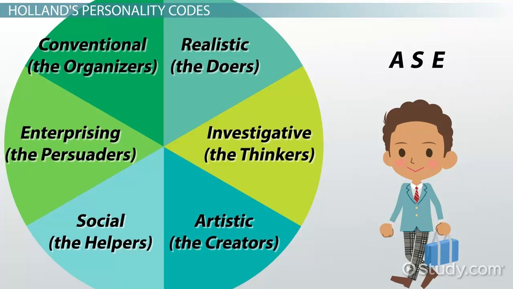 What Are Personality Traits? - Characteristics, Definition & Five ...