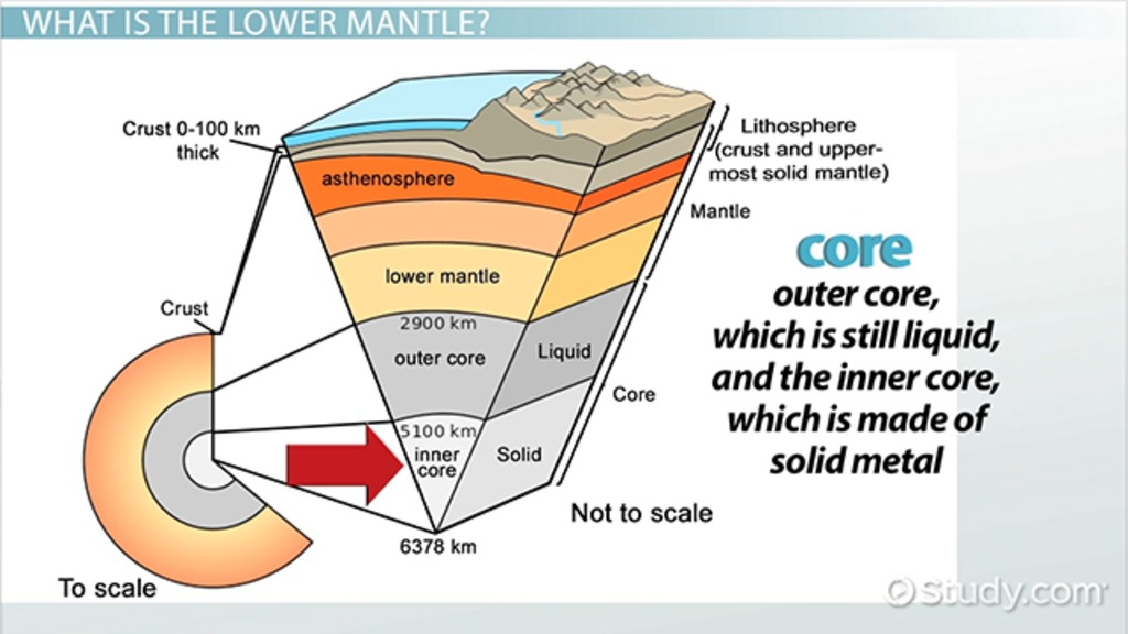 Lower Mantle Definition Composition Facts Video Lesson