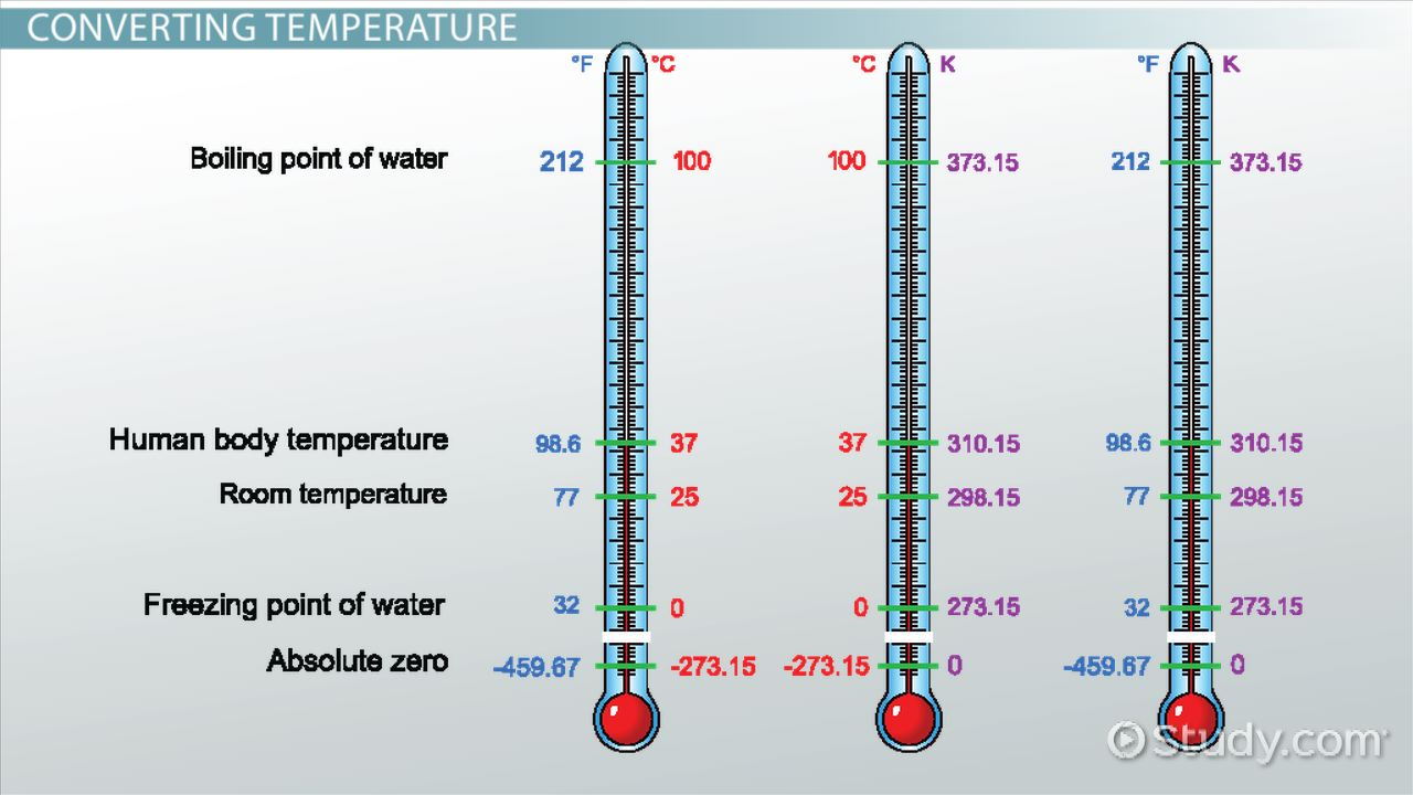 Measuring Temperature & Converting Units of Temperature Video