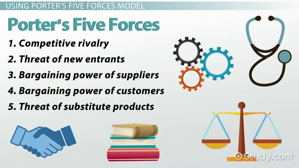 Porter 39 s five forces definition examples video for Porter 5 forces definition