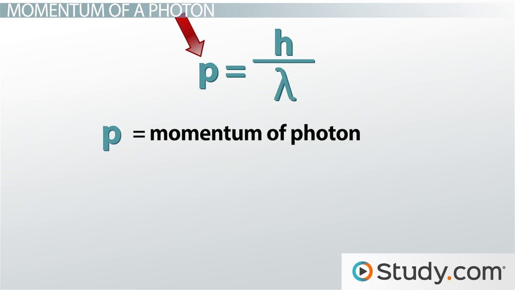 Energy Momentum Of A Photon Equation Calculations Video