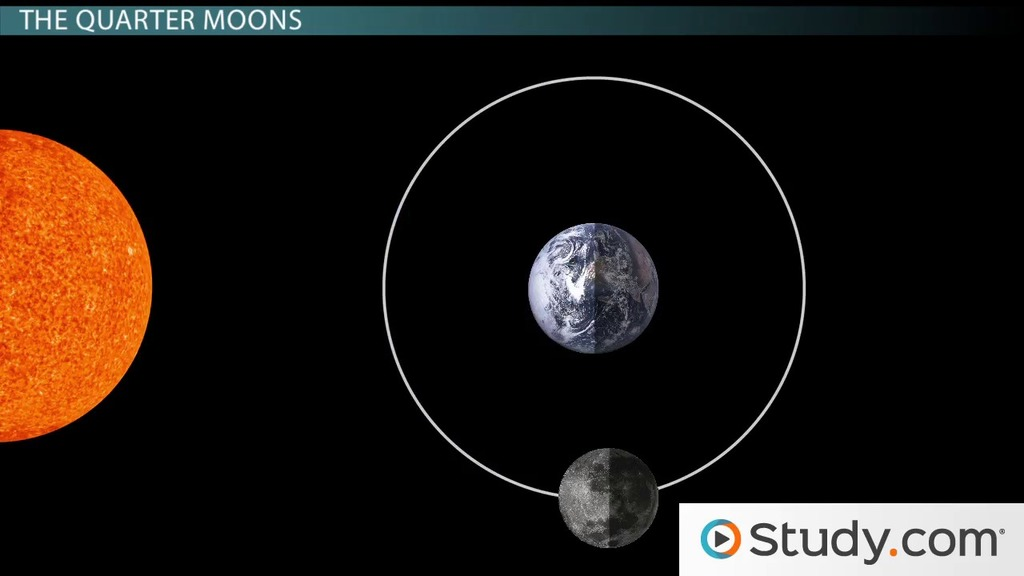 How earth the sun affect the phases of the moon video lesson predicting when the moon will rise and set ccuart Choice Image