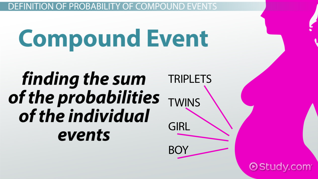 Probability Of Compound Events Definition Examples Video