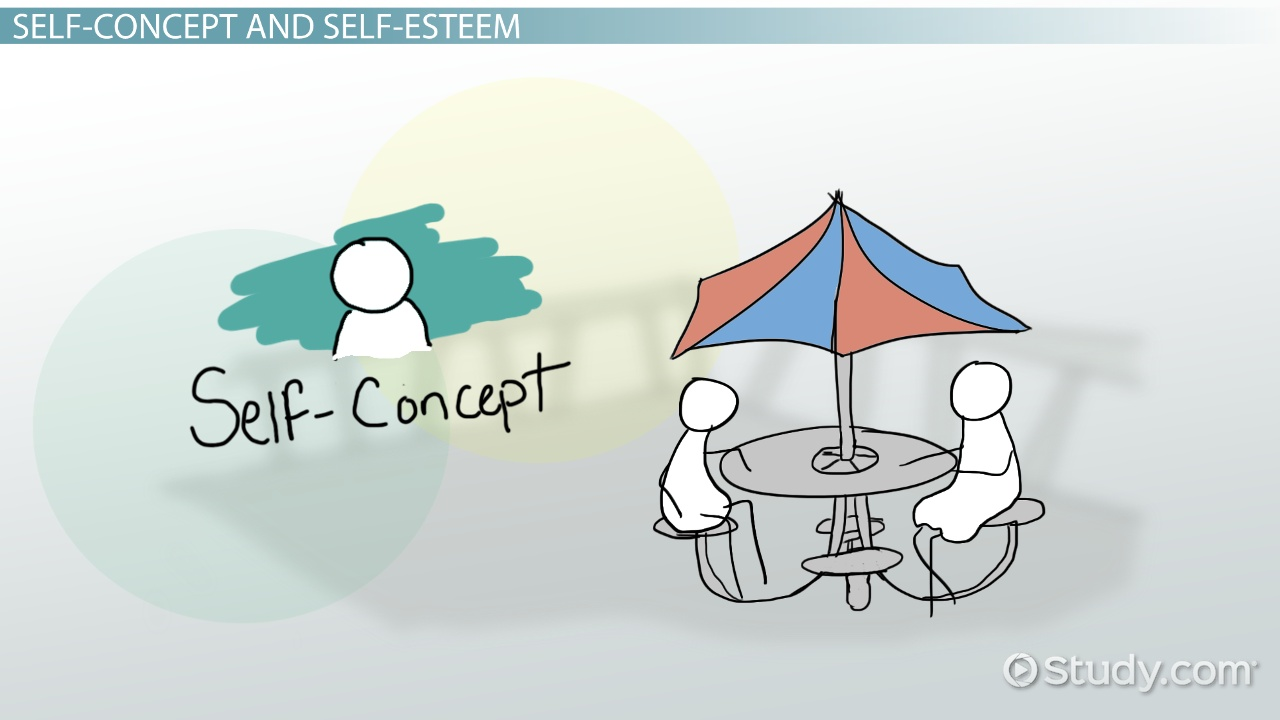 self concept self esteem in organizational behavior video relationship between self concept self esteem communication