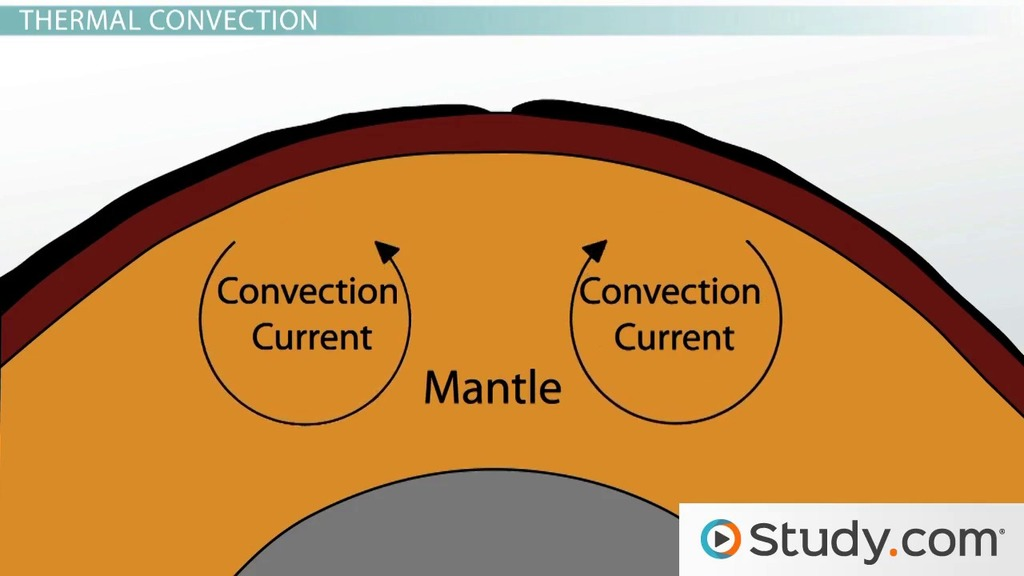 Causes Of Tectonic Plate Movement Video Lesson Transcript
