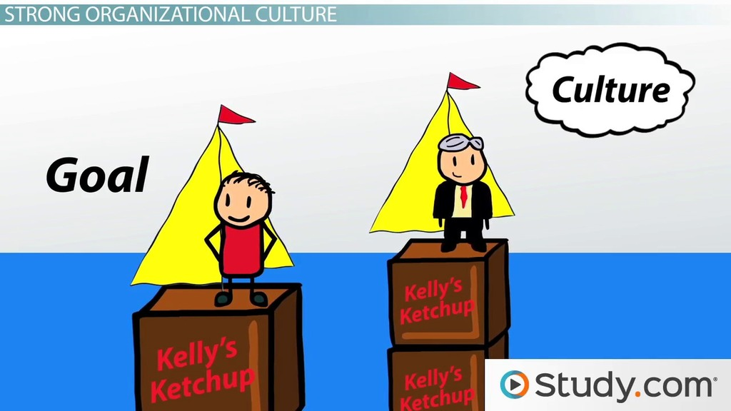 What Is Organizational Culture Definition Characteristics
