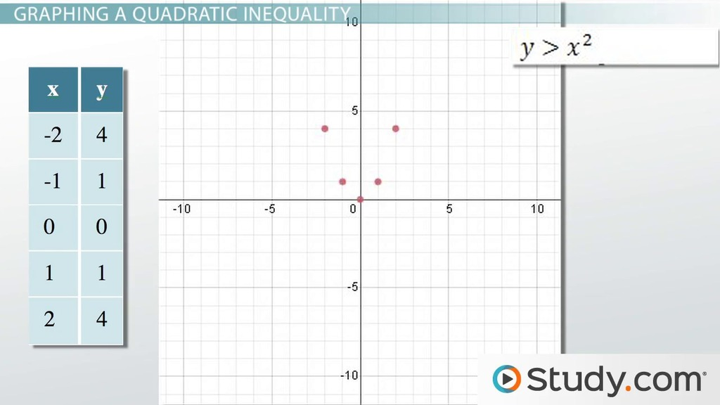 Graphing A System Of Quadratic Inequalities Examples Process