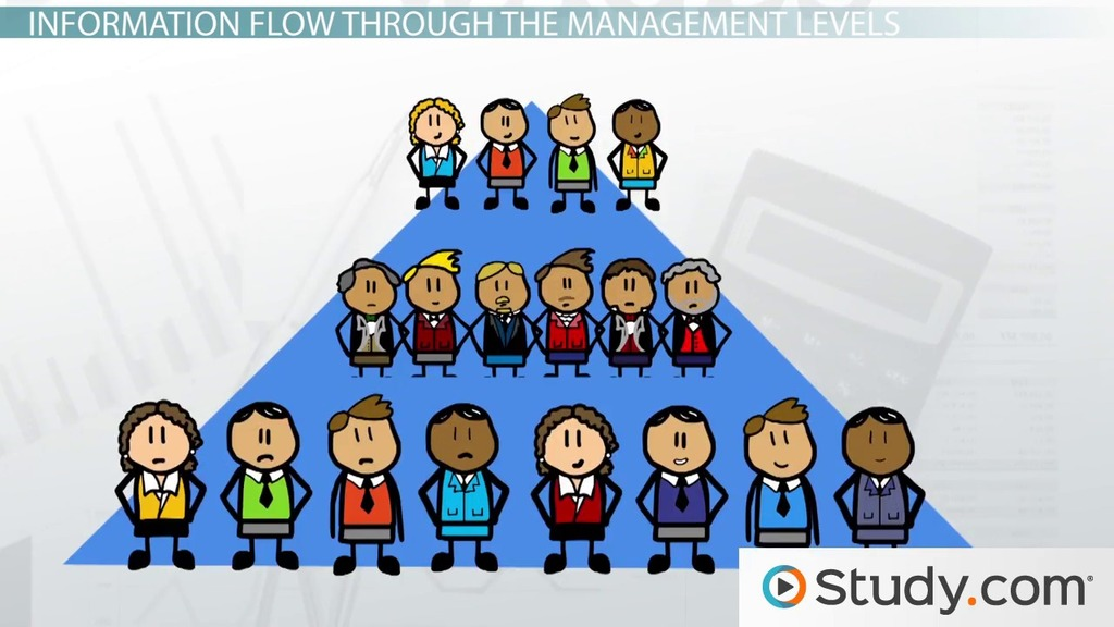 managers function skills and role Both management and leadership are functional processes but leadership is never a role thus we need to shift our focus to what management skills it takes to run a large company leadership is an occasional act, an influence process.