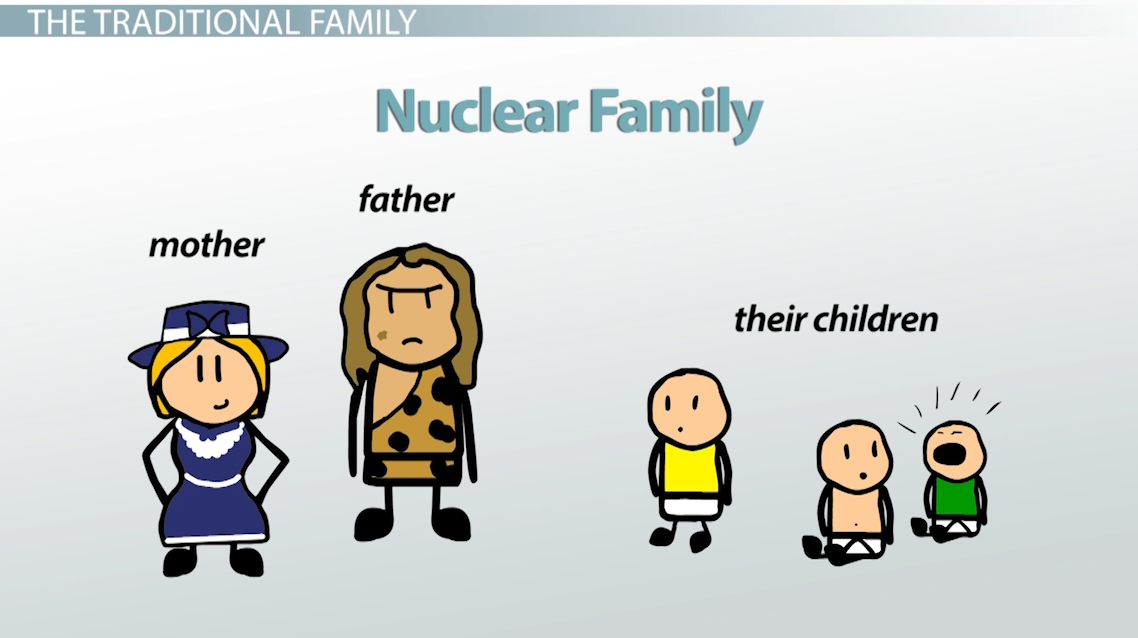 family structure variations in the united states - video & lesson transcript | study.com diagram of nuclear family