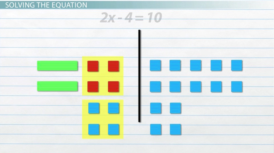 How To Use Algebra Tiles Model Solve Equations Video Lesson. How To Use Algebra Tiles Model Solve Equations Video Lesson Transcript Study. Worksheet. Solving Equations With Variables On Both Sides Worksheet 2 4 At Clickcart.co