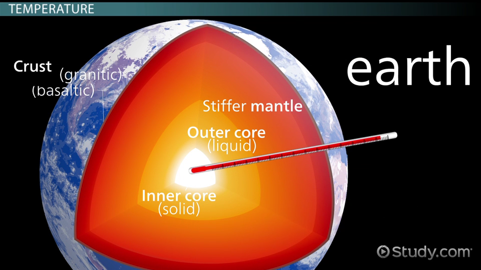 Core In The Earth Definition Essay - image 2