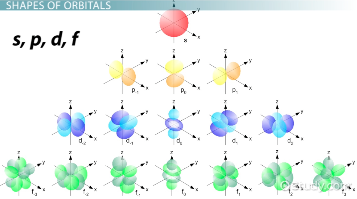 Electron Orbital: Definition, Shells & Shapes - Video & Lesson ...