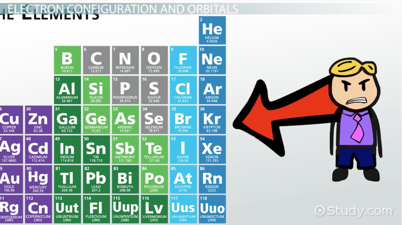 Electron Configurations in the s, p & d Orbitals - Video & Lesson ...