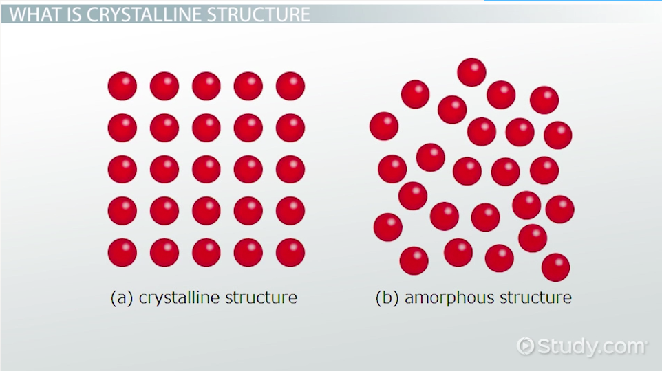 Crystalline Structure: Definition, Structure & Bonding - Video ...