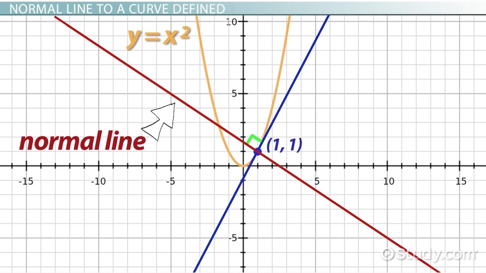 Finding The Normal Line To A Curve Definition Equation Video