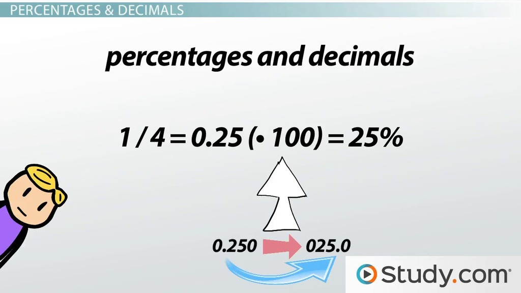 Calculating  Converting Percentages Fractions  Decimals  Video