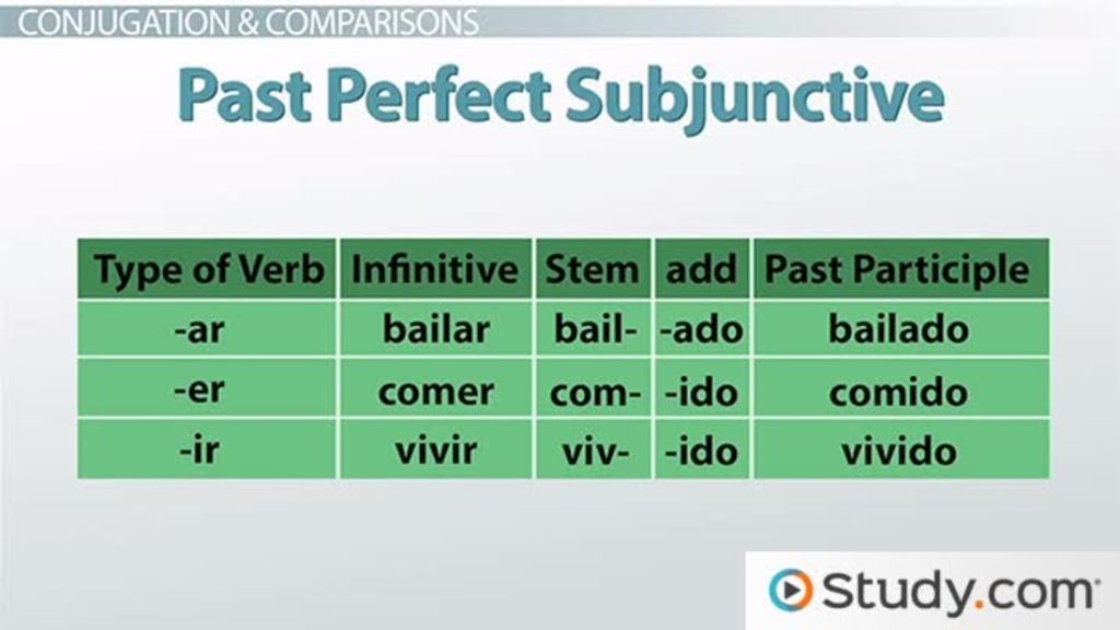 Past Perfect Subjunctive Tense In Spanish Video Lesson